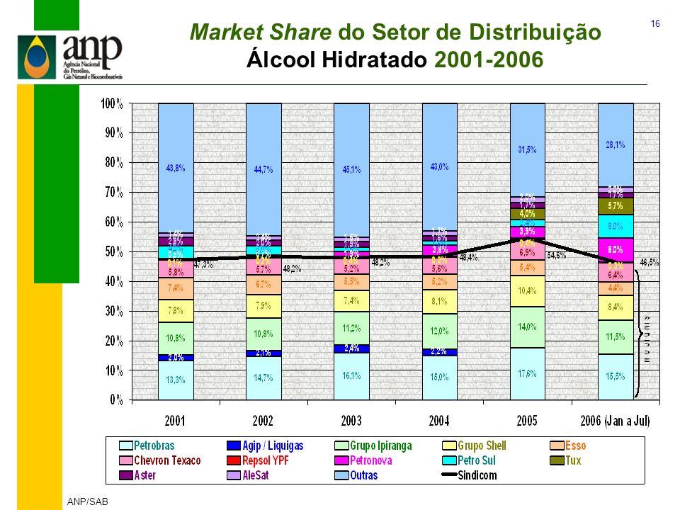 16 ANP/SAB Market Share do Setor de Distribuição Álcool Hidratado 2001-2006