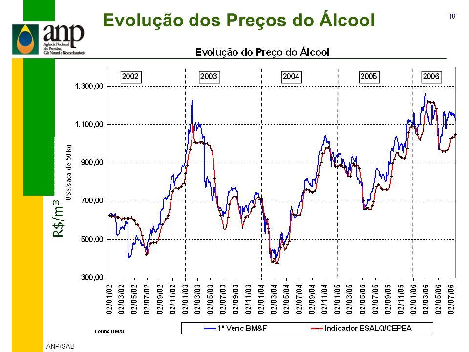 18 ANP/SAB Evolução dos Preços do Álcool R$/m³