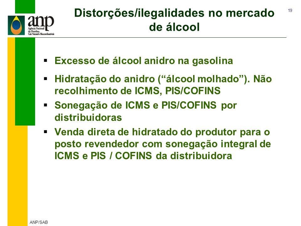 19 ANP/SAB Distorções/ilegalidades no mercado de álcool Excesso de álcool anidro na gasolina Hidratação do anidro (álcool molhado). Não recolhimento d