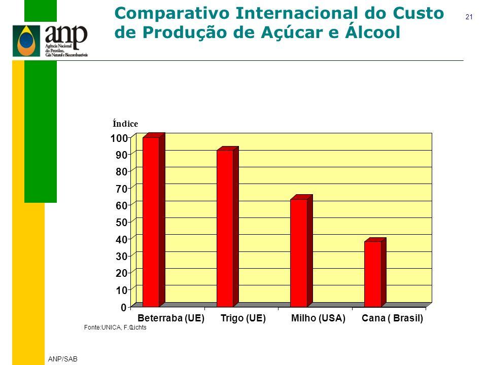 21 ANP/SAB Índice Fonte:UNICA, F.O.Lichts 0 10 20 30 40 50 60 70 80 90 100 Beterraba (UE)Trigo (UE)Milho (USA)Cana ( Brasil) Comparativo Internacional