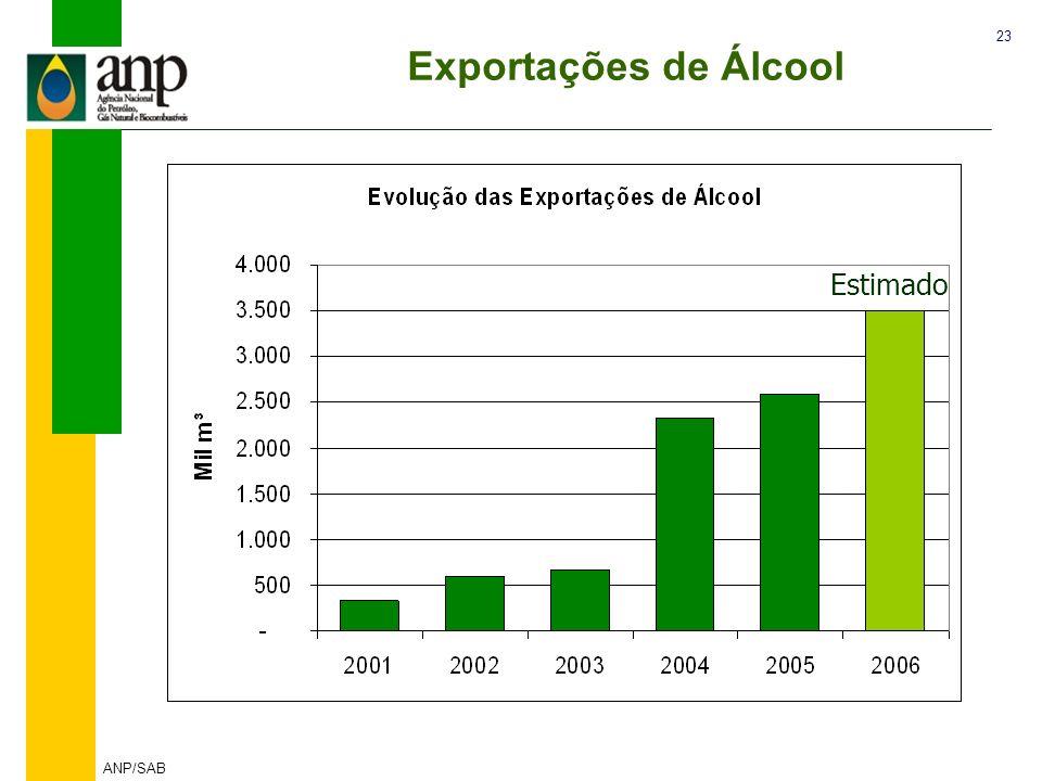 23 ANP/SAB Exportações de Álcool Estimado