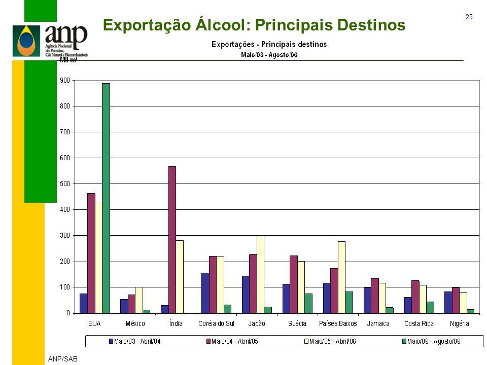 25 ANP/SAB Exportação Álcool: Principais Destinos