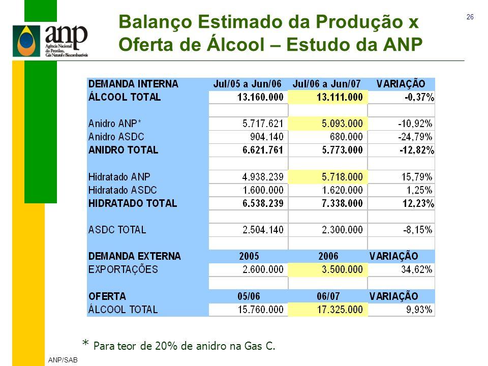 26 ANP/SAB Balanço Estimado da Produção x Oferta de Álcool – Estudo da ANP * Para teor de 20% de anidro na Gas C.