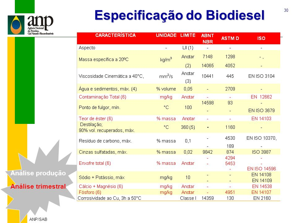 30 ANP/SAB Especificação do Biodiesel Análise produção Análise trimestral