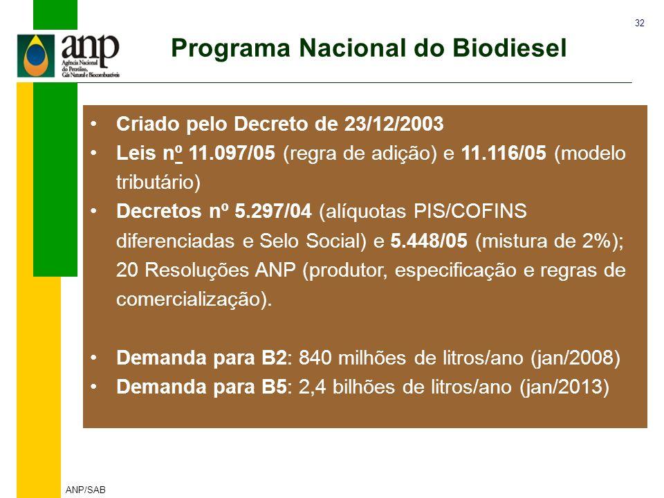 32 ANP/SAB Programa Nacional do Biodiesel Criado pelo Decreto de 23/12/2003 Leis nº 11.097/05 (regra de adição) e 11.116/05 (modelo tributário) Decret