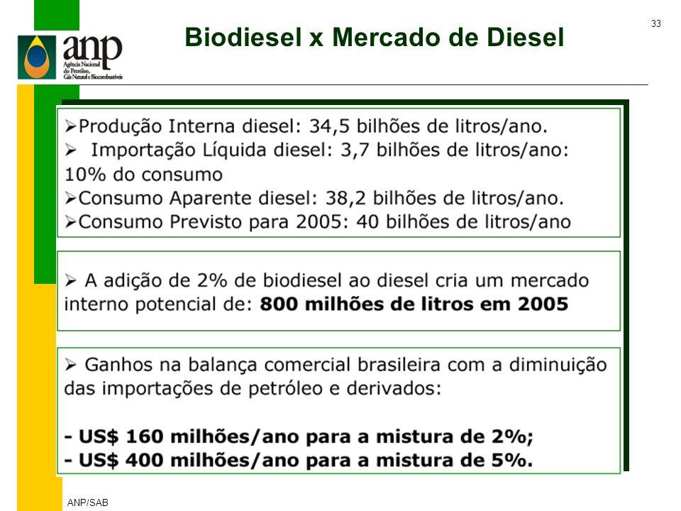 33 ANP/SAB Fonte: MME DESAFIO : B2 - Mistura Inicial de 2% Biodiesel x Mercado de Diesel