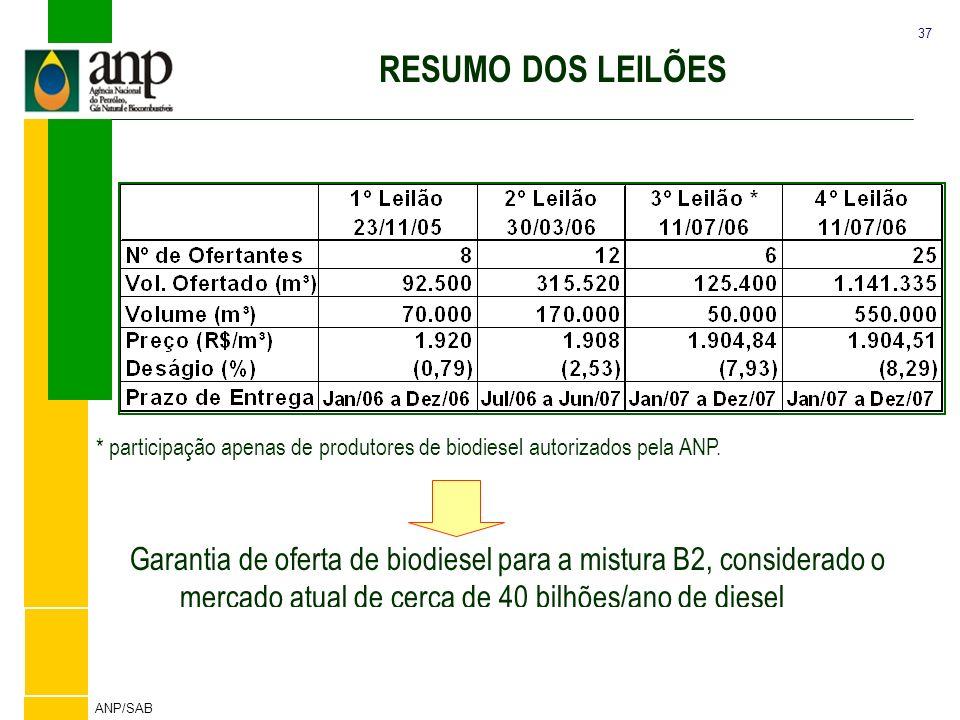 37 ANP/SAB Tabela Resumo dos Leilões de Biodiesel * participação apenas de produtores de biodiesel autorizados pela ANP. Garantia de oferta de biodies