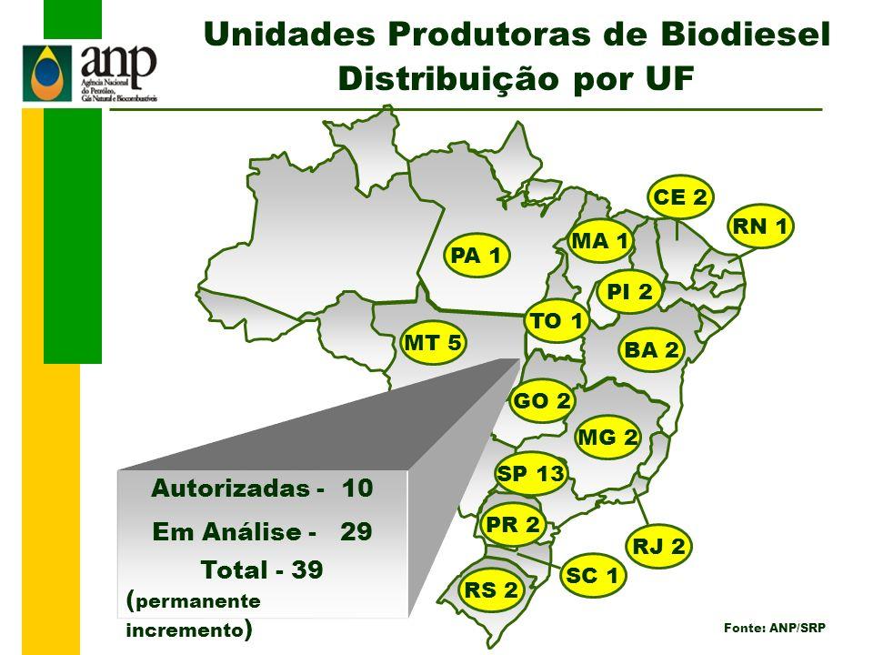 Unidades Produtoras de Biodiesel Distribuição por UF Autorizadas - 10 Em Análise - 29 Total - 39 ( permanente incremento ) PA 1 TO 1 PI 2 RN 1 CE 2 BA