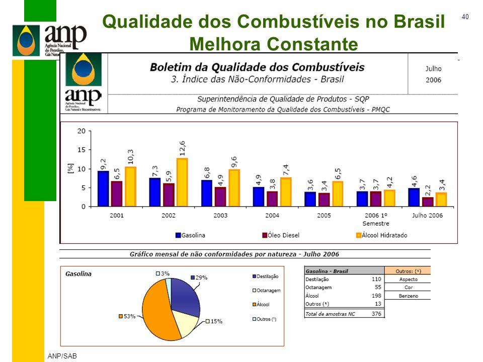 40 ANP/SAB Qualidade dos Combustíveis no Brasil Melhora Constante