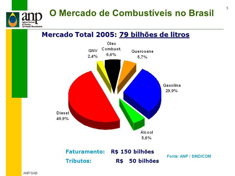5 ANP/SAB O Mercado de Combustíveis no Brasil Faturamento: R$ 150 bilhões Tributos: R$ 50 bilhões Mercado Total 2005: 79 bilhões de litros Fonte: ANP