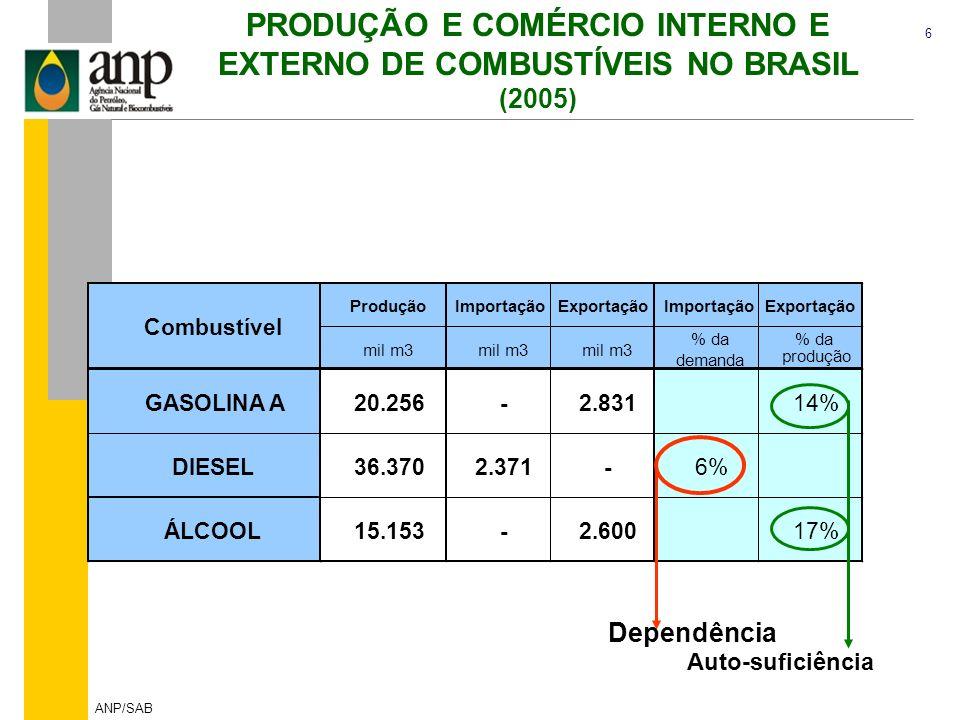6 ANP/SAB PRODUÇÃO E COMÉRCIO INTERNO E EXTERNO DE COMBUSTÍVEIS NO BRASIL (2005) ProduçãoImportaçãoExportaçãoImportaçãoExportação mil m3 % da demanda