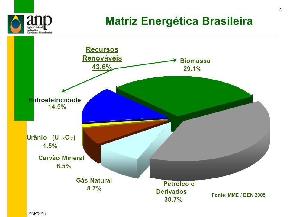 8 ANP/SAB Matriz Energética Brasileira Biomassa 29.1% Petróleo e Derivados 39.7% Gás Natural 8.7% Carvão Mineral 6.5% Hidroeletricidade 14.5% Urânio (
