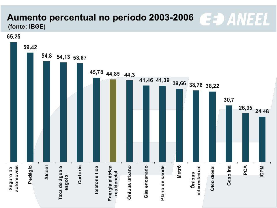 Aumento percentual no período 2003-2006 (fonte: IBGE)