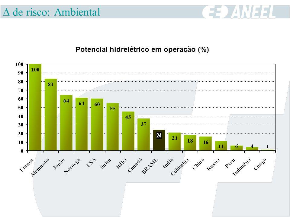 de risco: Ambiental Potencial hidrelétrico em operação (%)