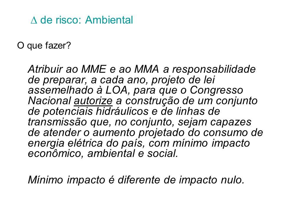 de risco: Ambiental O que fazer? Atribuir ao MME e ao MMA a responsabilidade de preparar, a cada ano, projeto de lei assemelhado à LOA, para que o Con