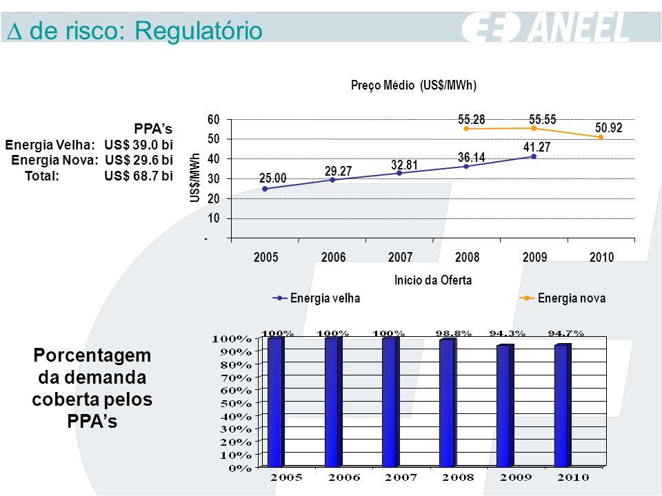 Porcentagem da demanda coberta pelos PPAs PPAs Energia Velha: US$ 39.0 bi Energia Nova: US$ 29.6 bi Total: US$ 68.7 bi Preço Médio (US$/MWh) 41.27 36.