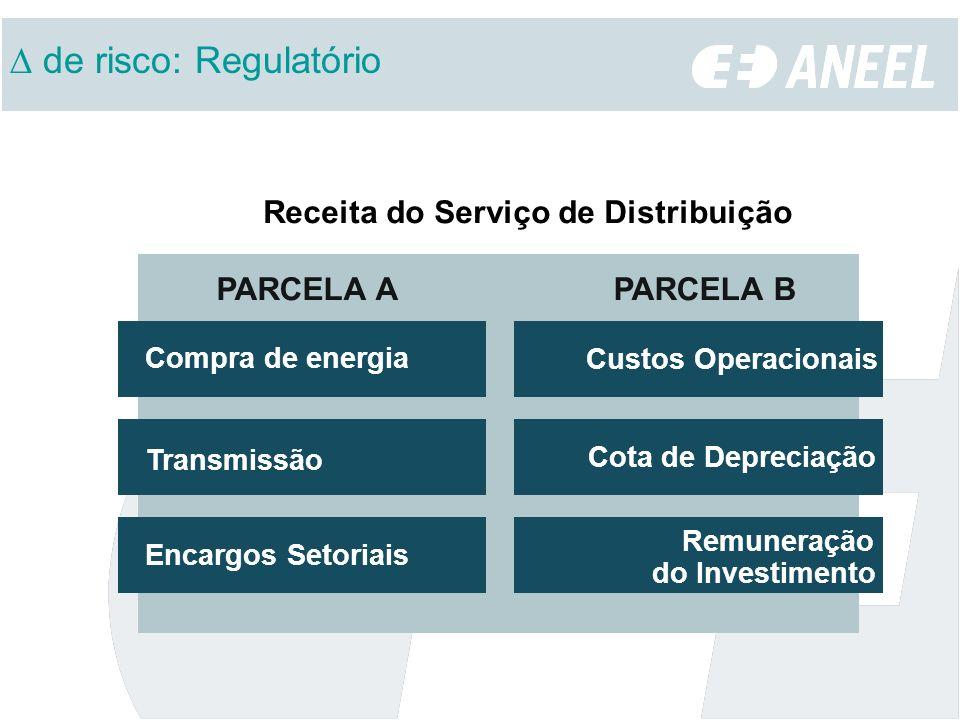 PARCELA A Compra de energia Receita do Serviço de Distribuição Transmissão Encargos Setoriais Custos Operacionais Cota de Depreciação Remuneração do I