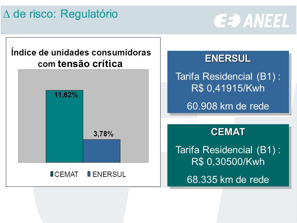 ENERSUL Tarifa Residencial (B1) : R$ 0,41915/Kwh 60.908 km de redeENERSUL Tarifa Residencial (B1) : R$ 0,41915/Kwh 60.908 km de rede CEMAT Tarifa Resi