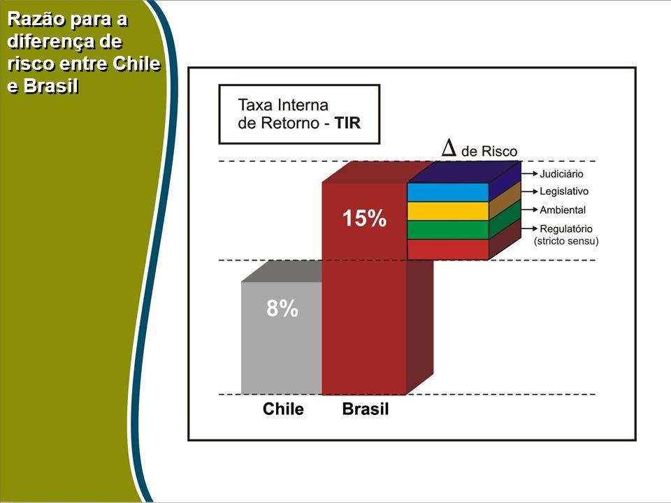 Razão para a diferença de risco entre Chile e Brasil Razão para a diferença de risco entre Chile e Brasil