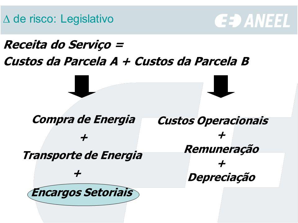 Receita do Serviço = Custos da Parcela A + Custos da Parcela B Custos Operacionais + Remuneração + Depreciação Compra de Energia + Transporte de Energ