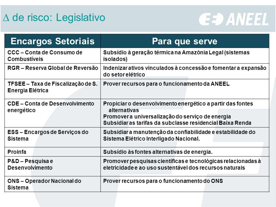 Encargos SetoriaisPara que serve CCC – Conta de Consumo de Combustíveis Subsídio à geração térmica na Amazônia Legal (sistemas isolados) RGR – Reserva