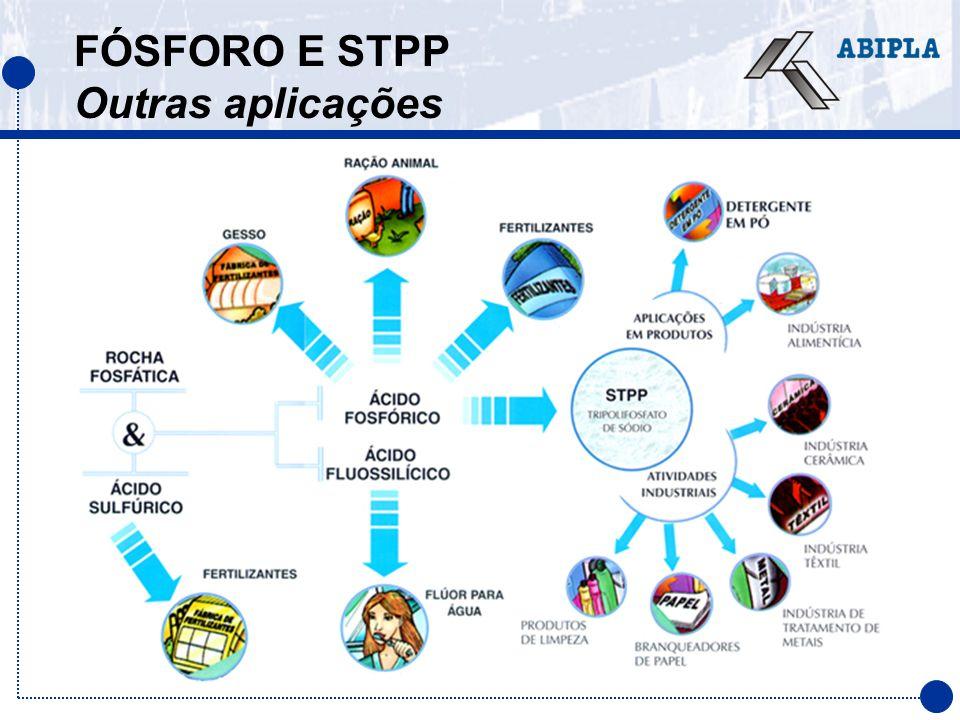 FÓSFORO E STPP Outras aplicações