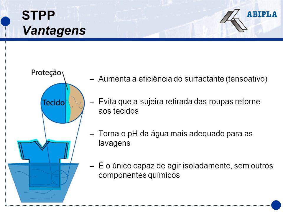STPP Vantagens –Aumenta a eficiência do surfactante (tensoativo) –Evita que a sujeira retirada das roupas retorne aos tecidos –Torna o pH da água mais