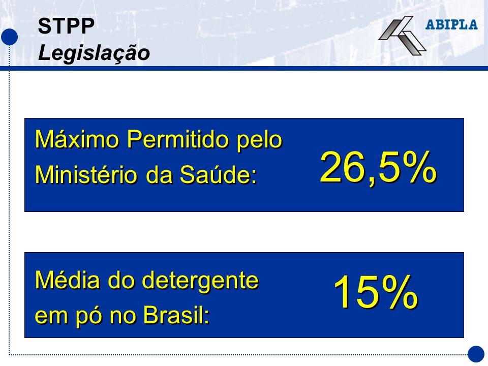 STPP Legislação Máximo Permitido pelo Ministério da Saúde: Média do detergente em pó no Brasil: Máximo Permitido pelo Ministério da Saúde: Média do de