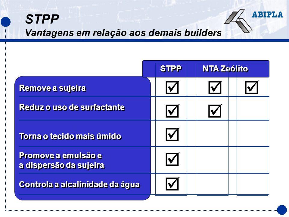 STPP NTA Zeólito Remove a sujeira Reduz o uso de surfactante Torna o tecido mais úmido Promove a emulsão e a dispersão da sujeira Controla a alcalinid