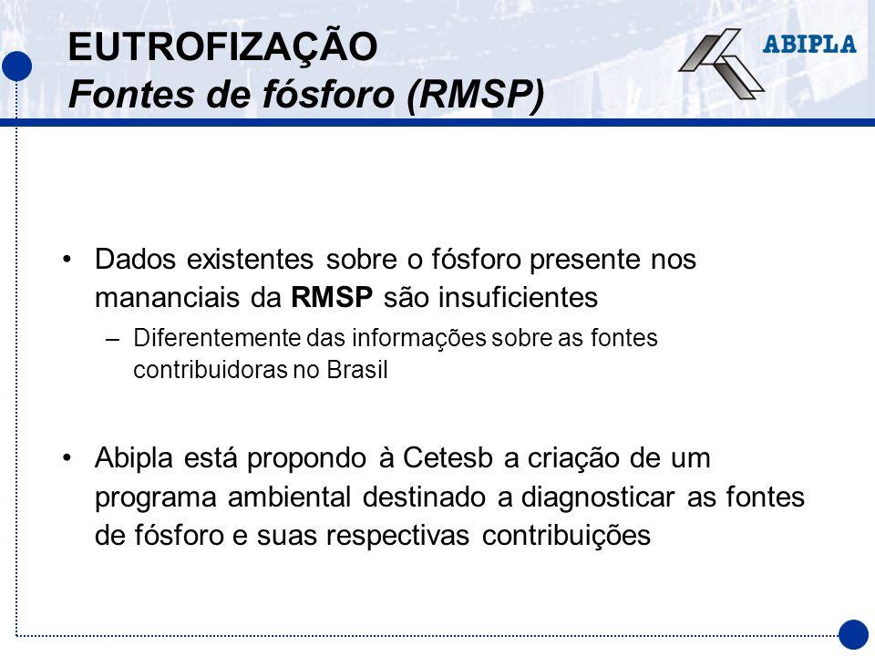 EUTROFIZAÇÃO Fontes de fósforo (RMSP) Dados existentes sobre o fósforo presente nos mananciais da RMSP são insuficientes –Diferentemente das informaçõ