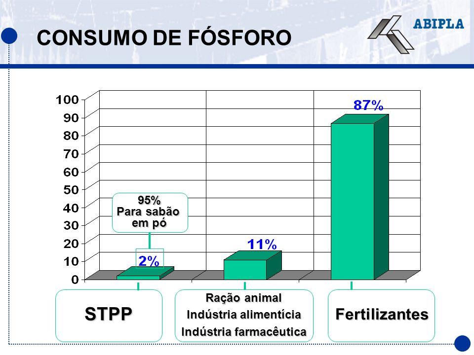 95% Para sabão em pó CONSUMO DE FÓSFORO Ração animal Indústria alimentícia Indústria farmacêutica STPPFertilizantes