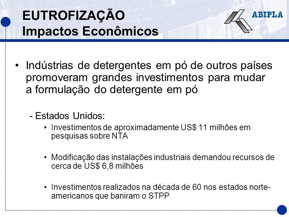 EUTROFIZAÇÃO Impactos Econômicos Indústrias de detergentes em pó de outros países promoveram grandes investimentos para mudar a formulação do detergen