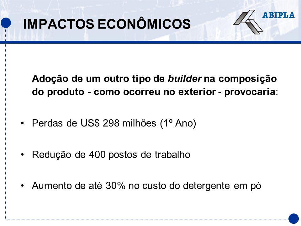 IMPACTOS ECONÔMICOS Adoção de um outro tipo de builder na composição do produto - como ocorreu no exterior - provocaria: Perdas de US$ 298 milhões (1º