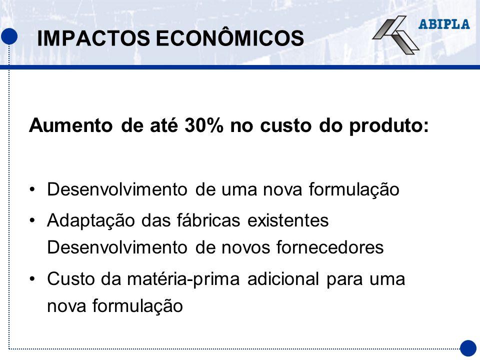 IMPACTOS ECONÔMICOS Aumento de até 30% no custo do produto: Desenvolvimento de uma nova formulação Adaptação das fábricas existentes Desenvolvimento d