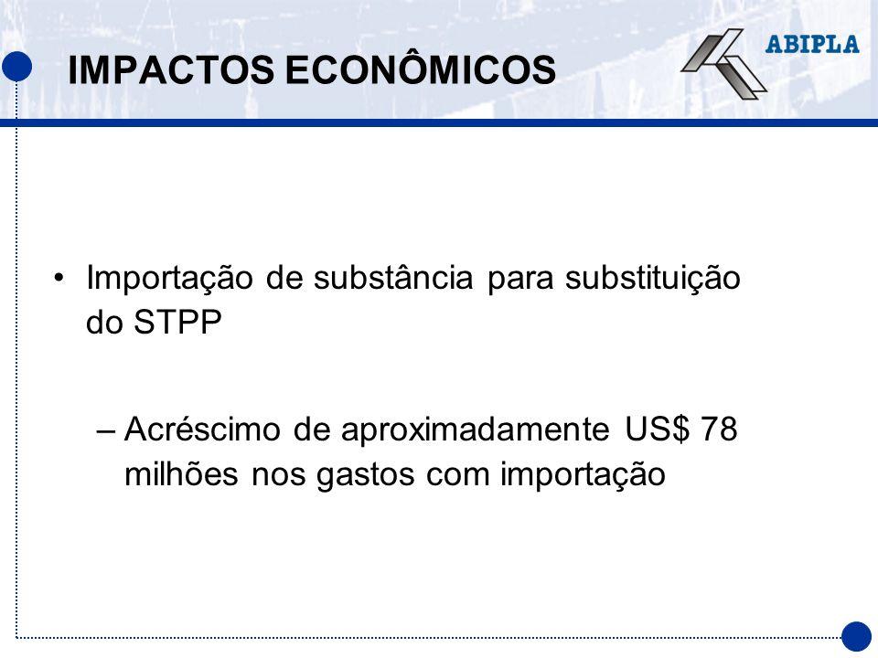 IMPACTOS ECONÔMICOS Importação de substância para substituição do STPP –Acréscimo de aproximadamente US$ 78 milhões nos gastos com importação