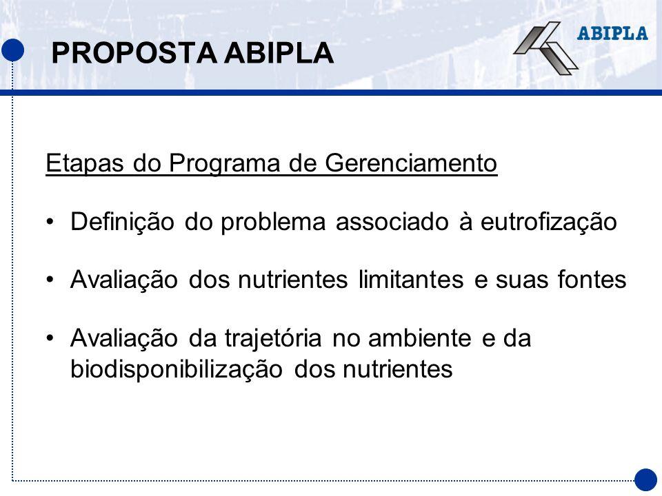 PROPOSTA ABIPLA Etapas do Programa de Gerenciamento Definição do problema associado à eutrofização Avaliação dos nutrientes limitantes e suas fontes A