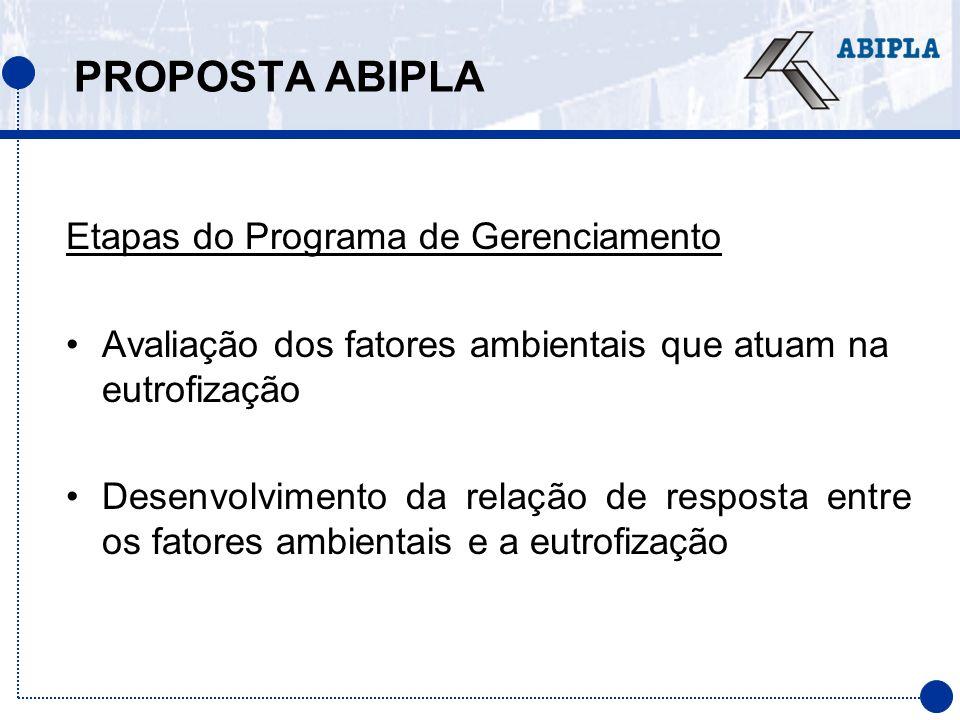 PROPOSTA ABIPLA Etapas do Programa de Gerenciamento Avaliação dos fatores ambientais que atuam na eutrofização Desenvolvimento da relação de resposta