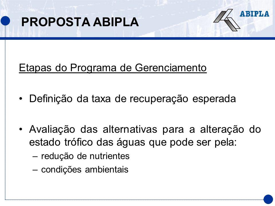 PROPOSTA ABIPLA Etapas do Programa de Gerenciamento Definição da taxa de recuperação esperada Avaliação das alternativas para a alteração do estado tr