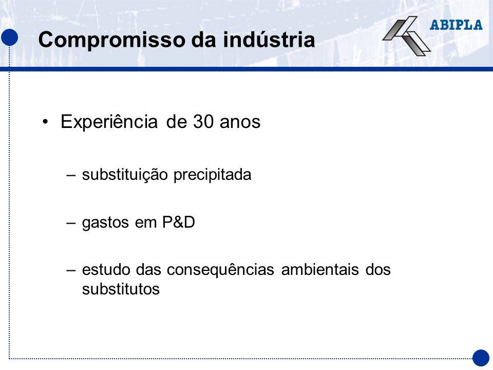Compromisso da indústria Experiência de 30 anos –substituição precipitada –gastos em P&D –estudo das consequências ambientais dos substitutos