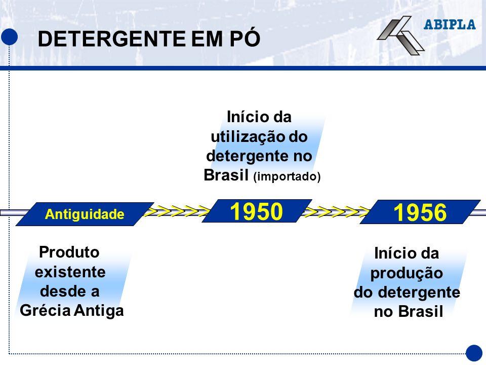 DETERGENTE EM PÓ >>>>>>> >>>>>>> > >>>>>>> > >>>>>>> 1950 Início da utilização do detergente no Brasil (importado) Antiguidade Produto existente desde