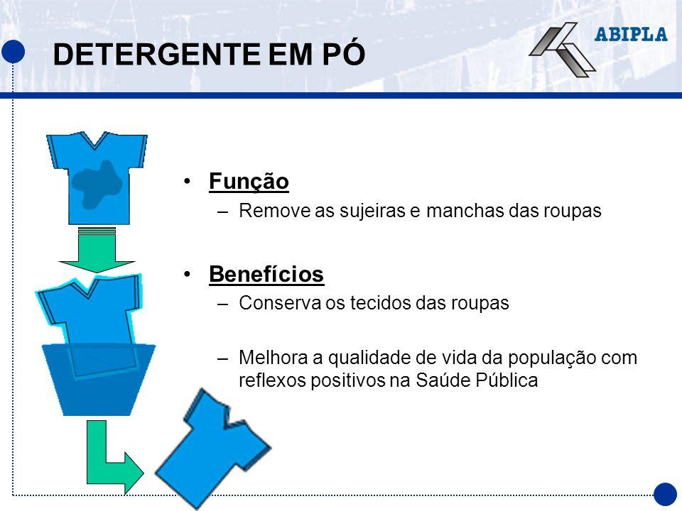 BUILDERS Principais tipos: TRIPOLIFOSFATO DE SÓDIO (STPP) Zeólito Ácido Nitrilo Triacético (NTA)