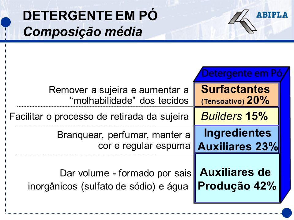 DETERGENTE EM PÓ Composição média Surfactantes (Tensoativo) 20% Remover a sujeira e aumentar a molhabilidade dos tecidos Builders 15% Facilitar o proc