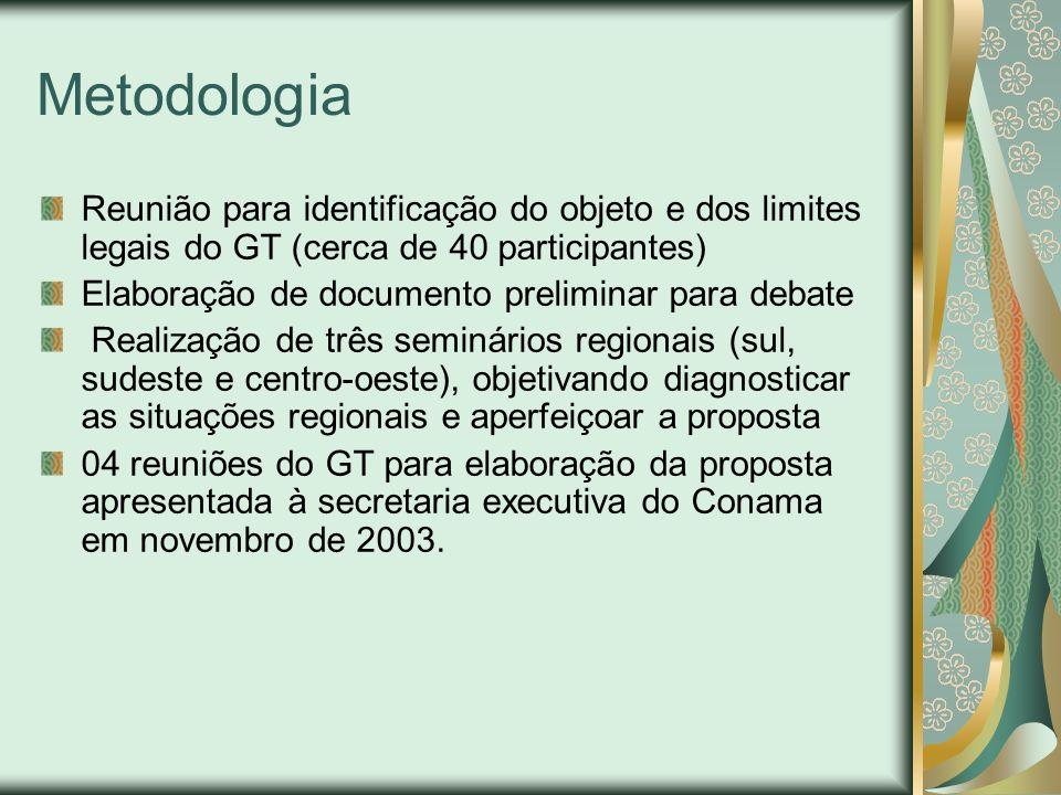 Metodologia Reunião para identificação do objeto e dos limites legais do GT (cerca de 40 participantes) Elaboração de documento preliminar para debate