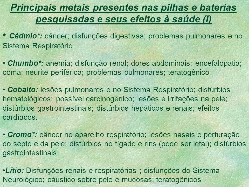 Principais metais presentes nas pilhas e baterias pesquisadas e seus efeitos à saúde (I) Cádmio*: câncer; disfunções digestivas; problemas pulmonares e no Sistema Respiratório Chumbo*: anemia; disfunção renal; dores abdominais; encefalopatia; coma; neurite periférica; problemas pulmonares; teratogênico Cobalto: lesões pulmonares e no Sistema Respiratório; distúrbios hematológicos; possível carcinogênico; lesões e irritações na pele; distúrbios gastrointestinais; distúrbios hepáticos e renais; efeitos cardíacos.