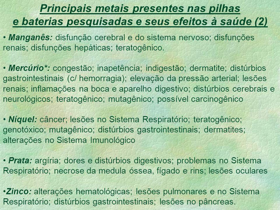 Principais metais presentes nas pilhas e baterias pesquisadas e seus efeitos à saúde (2) Manganês: disfunção cerebral e do sistema nervoso; disfunções renais; disfunções hepáticas; teratogênico.