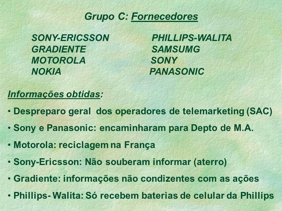 Grupo C: Fornecedores SONY-ERICSSON PHILLIPS-WALITA GRADIENTE SAMSUMG MOTOROLA SONY NOKIA PANASONIC Informações obtidas: Despreparo geral dos operadores de telemarketing (SAC) Sony e Panasonic: encaminharam para Depto de M.A.