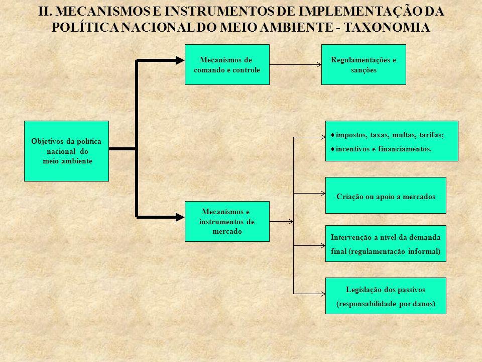II. MECANISMOS E INSTRUMENTOS DE IMPLEMENTAÇÃO DA POLÍTICA NACIONAL DO MEIO AMBIENTE - TAXONOMIA Objetivos da política nacional do meio ambiente Mecan
