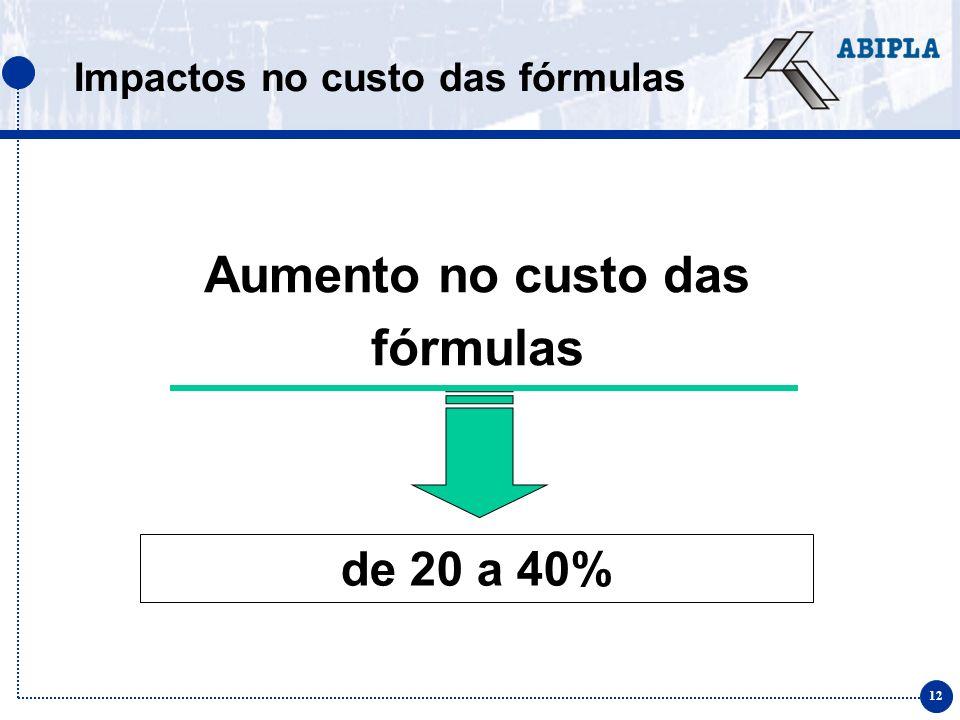 12 Aumento no custo das fórmulas de 20 a 40% Impactos no custo das fórmulas