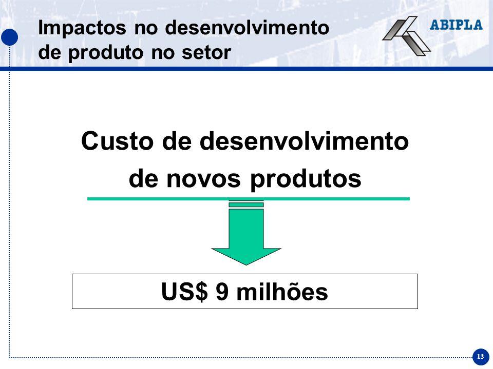 13 Impactos no desenvolvimento de produto no setor Custo de desenvolvimento de novos produtos US$ 9 milhões