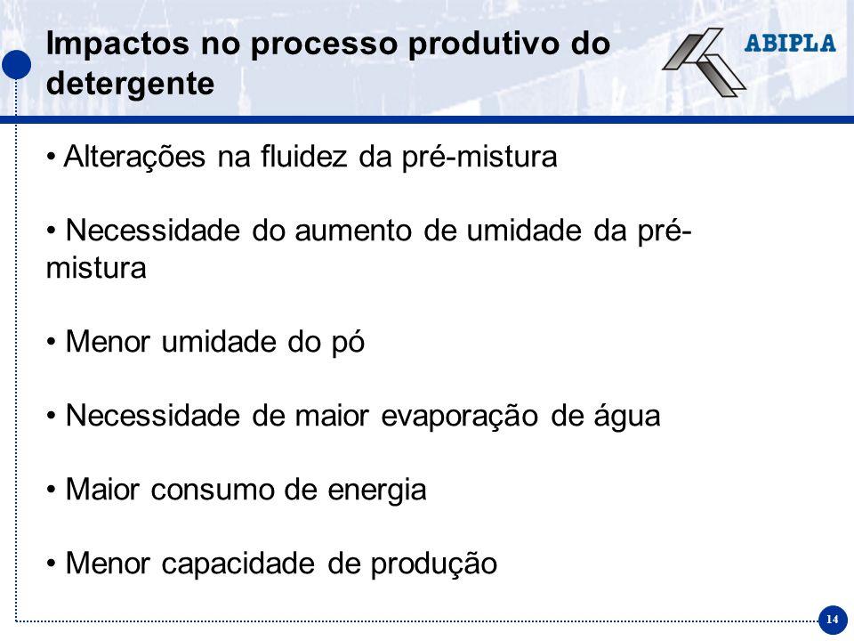 15 Impactos no processo produtivo do detergente Recebimento, manuseio e dosagem das novas matérias-primas Necessidade de mudança no misturador Necessidade de aumento da capacidade dos queimadores